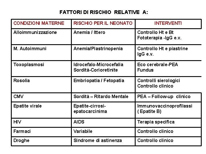 FATTORI DI RISCHIO RELATIVE A: CONDIZIONI MATERNE RISCHIO PER IL NEONATO INTERVENTI Alloimmunizzazione Anemia