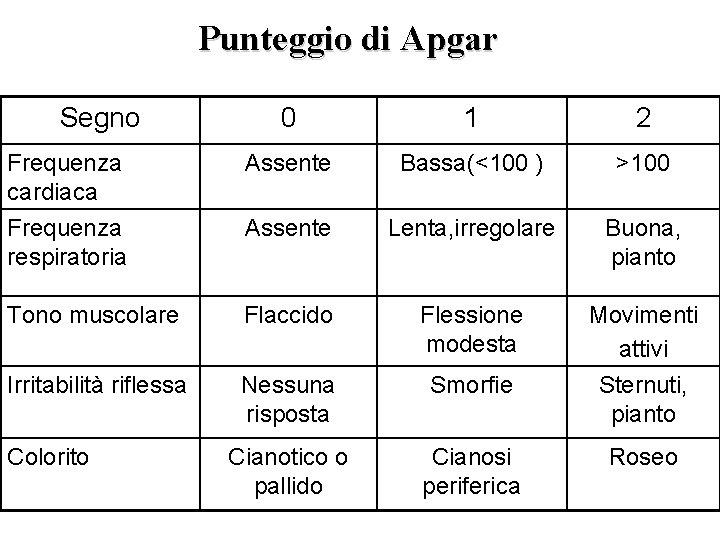 Punteggio di Apgar Segno 0 1 2 Frequenza cardiaca Assente Bassa(<100 ) >100 Frequenza