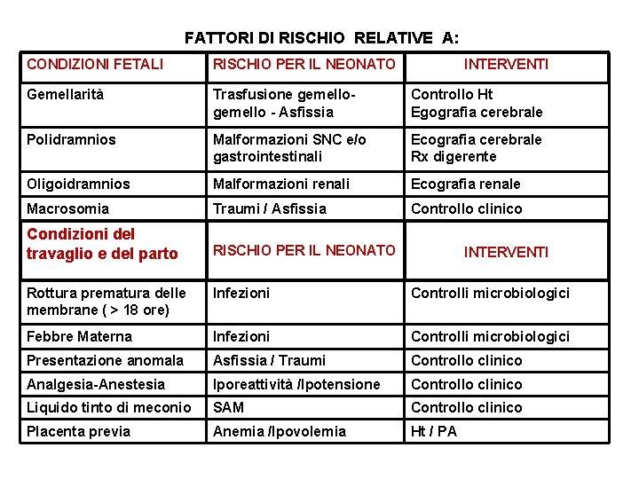 FATTORI DI RISCHIO RELATIVE A: CONDIZIONI FETALI RISCHIO PER IL NEONATO INTERVENTI Gemellarità Trasfusione