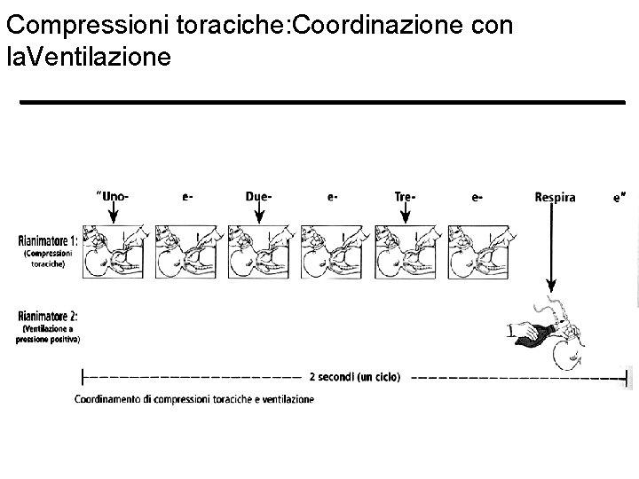 Compressioni toraciche: Coordinazione con la. Ventilazione