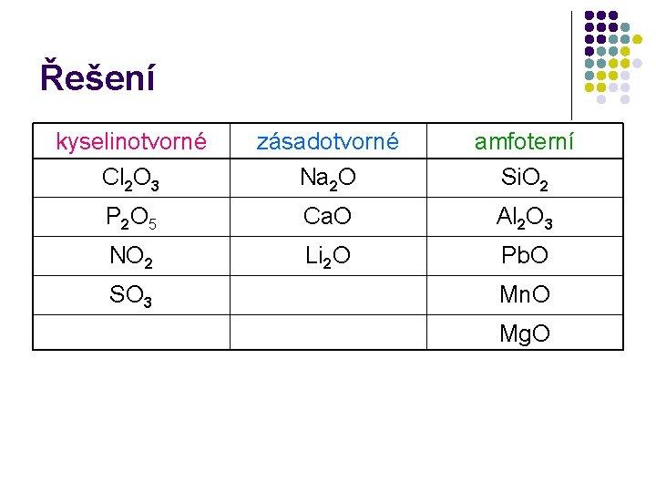 Řešení kyselinotvorné Cl 2 O 3 zásadotvorné Na 2 O amfoterní Si. O 2