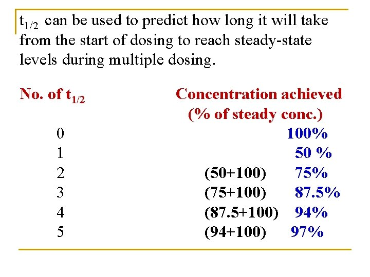 t 1/2 can be used to predict how long it will take from the