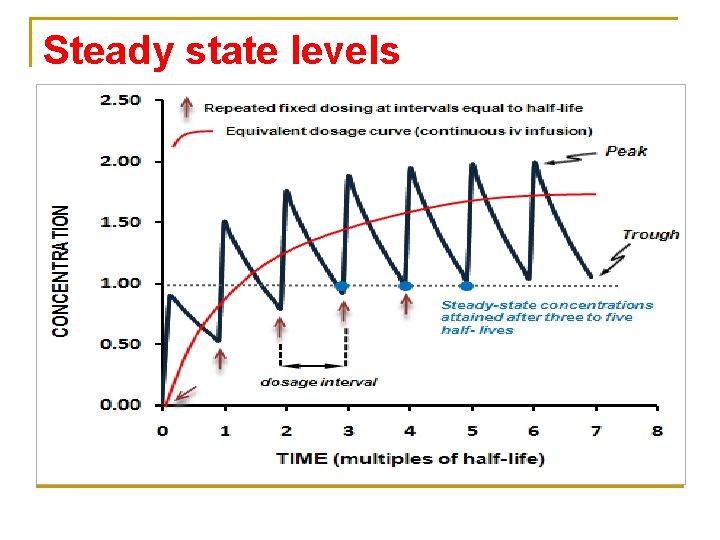 Steady state levels