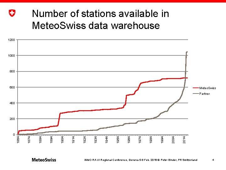 Number of stations available in Meteo. Swiss data warehouse 1200 1000 800 600 Meteo.