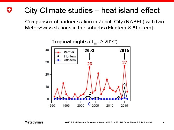 City Climate studies – heat island effect Comparison of partner station in Zurich City