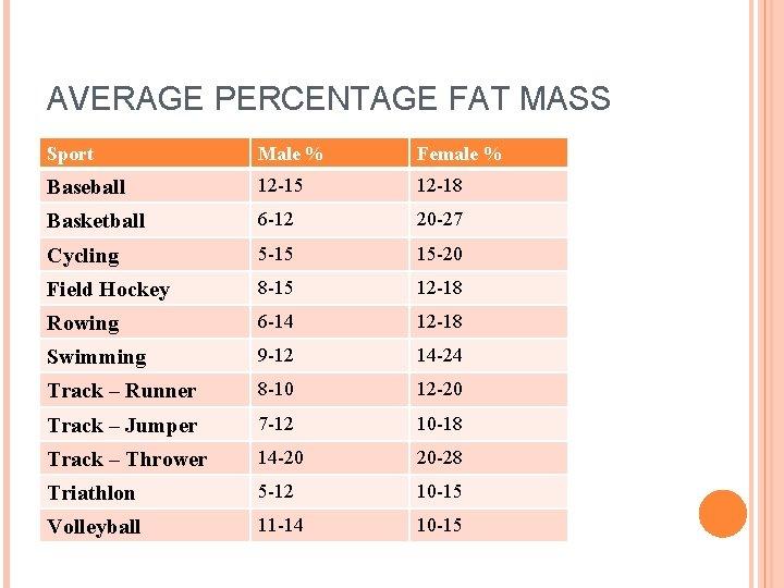 AVERAGE PERCENTAGE FAT MASS Sport Male % Female % Baseball 12 -15 12 -18