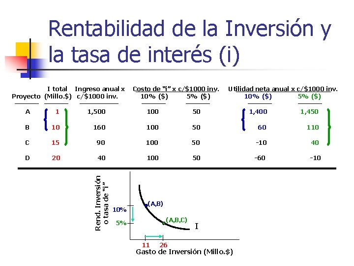 Rentabilidad de la Inversión y la tasa de interés (i) I total Ingreso anual