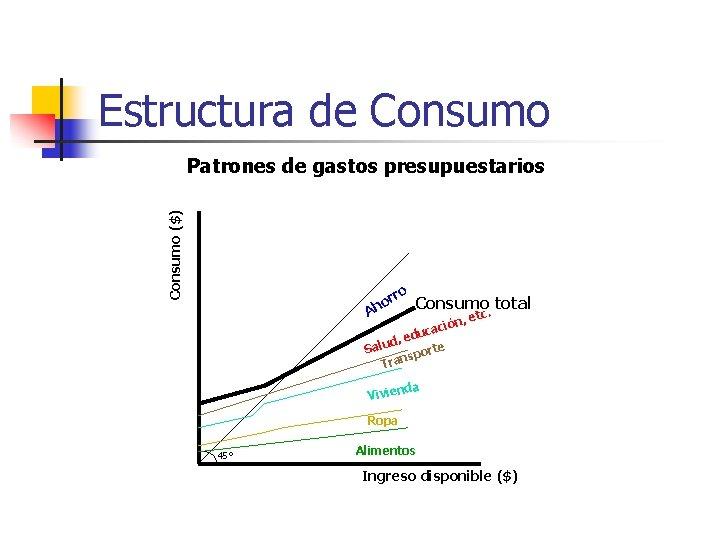Estructura de Consumo ($) Patrones de gastos presupuestarios ro r ho A Consumo. total
