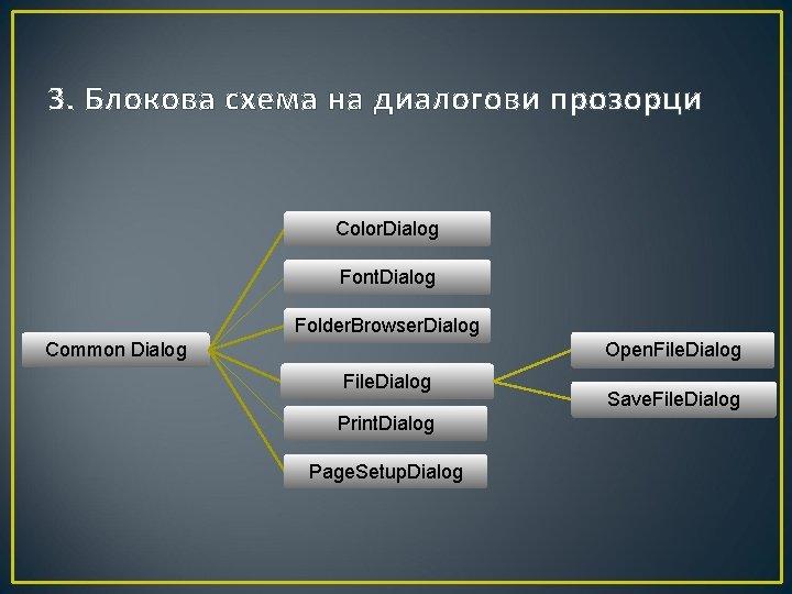 3. Блокова схема на диалогови прозорци Color. Dialog Font. Dialog Folder. Browser. Dialog Common