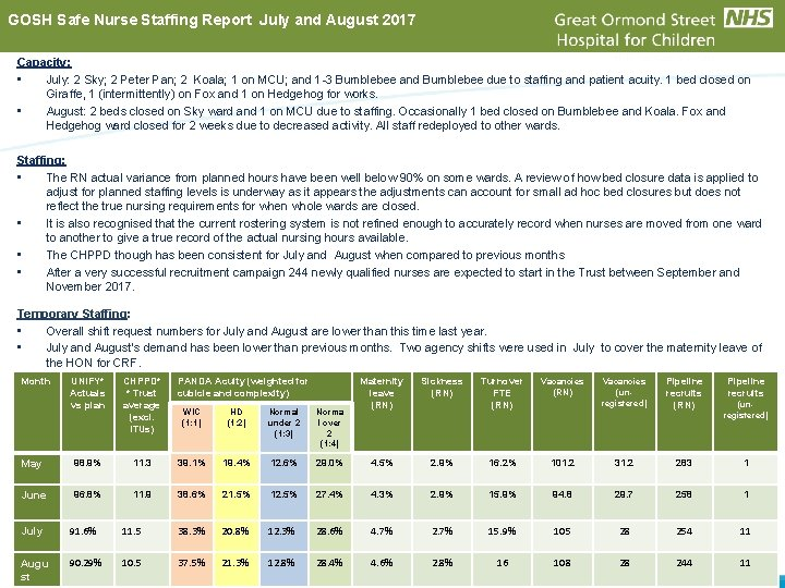 GOSH Safe Nurse Staffing Report July and August 2017 Capacity: • July: 2 Sky;