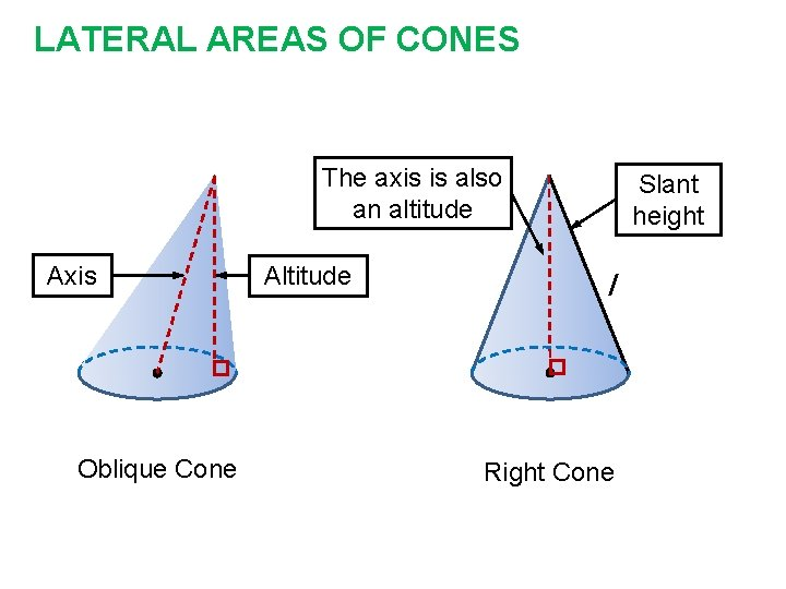 LATERAL AREAS OF CONES The axis is also an altitude Axis Oblique Cone Altitude
