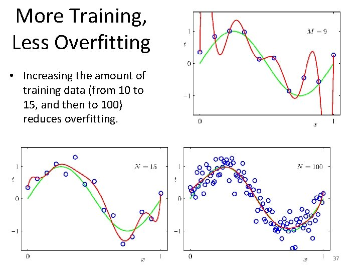 More Training, Less Overfitting • Increasing the amount of training data (from 10 to