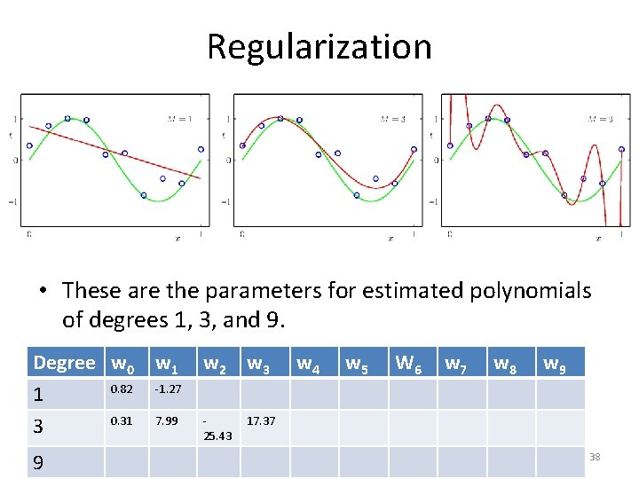 Regularization • These are the parameters for estimated polynomials of degrees 1, 3, and