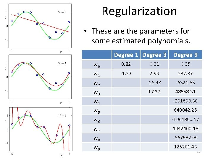 Regularization • These are the parameters for some estimated polynomials. Degree 1 Degree 3