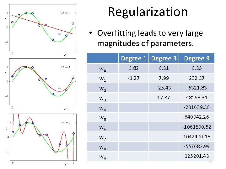 Regularization • Overfitting leads to very large magnitudes of parameters. Degree 1 Degree 3