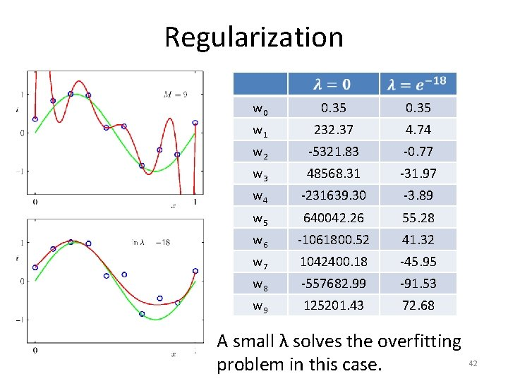 Regularization w 0 0. 35 w 1 232. 37 4. 74 w 2 -5321.