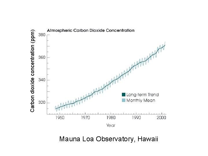 Carbon dioxide concentration (ppm) 380 360 340 320 Mauna Loa Observatory, Hawaii