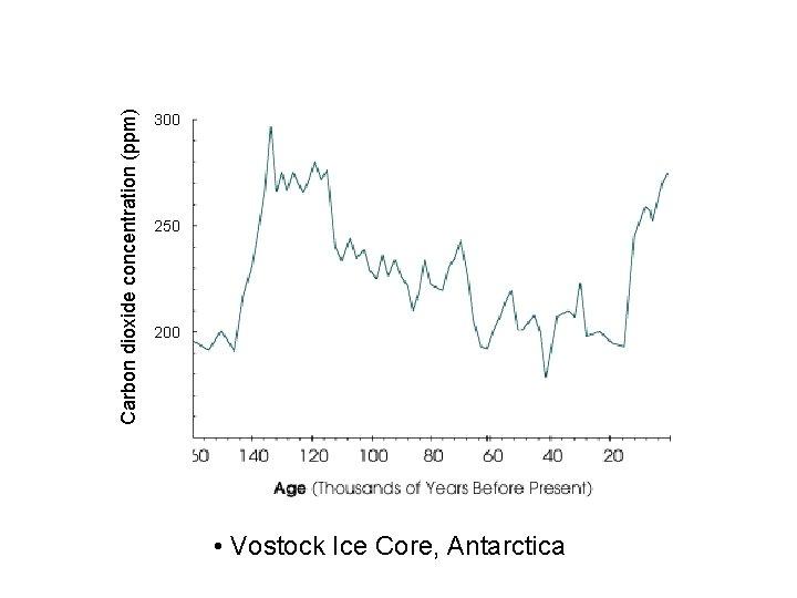 Carbon dioxide concentration (ppm) 300 250 200 • Vostock Ice Core, Antarctica