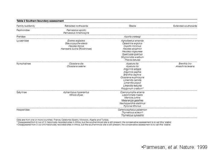 • Parmesan, et al. Nature. 1999