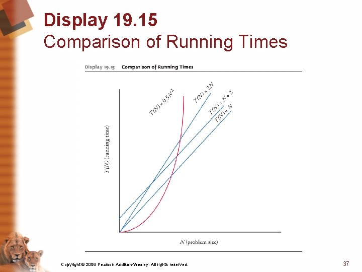 Display 19. 15 Comparison of Running Times Copyright © 2006 Pearson Addison-Wesley. All rights