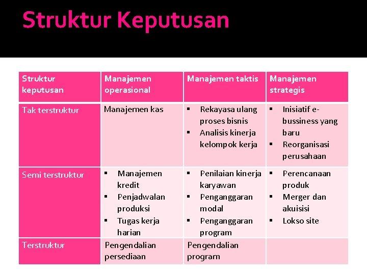 Struktur Keputusan Struktur keputusan Manajemen operasional Manajemen taktis Tak terstruktur Manajemen kas Semi terstruktur
