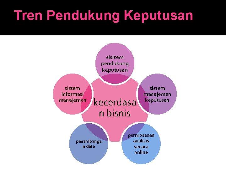 Tren Pendukung Keputusan sisitem pendukung keputusan sistem informasi manajemen kecerdasa n bisnis penambanga n