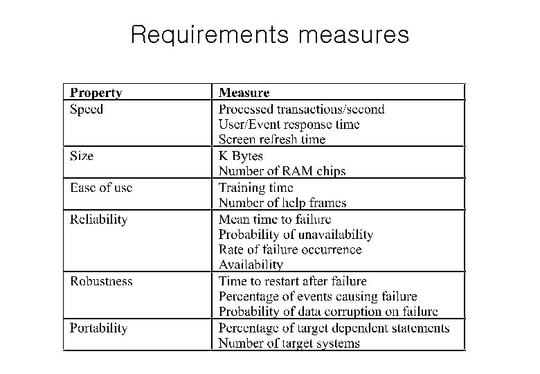 Requirements measures