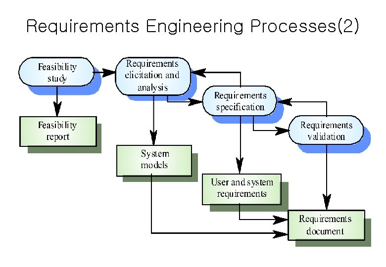 Requirements Engineering Processes(2)