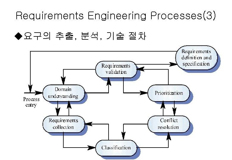Requirements Engineering Processes(3) u요구의 추출, 분석, 기술 절차