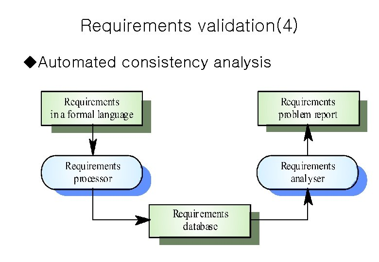 Requirements validation(4) u. Automated consistency analysis