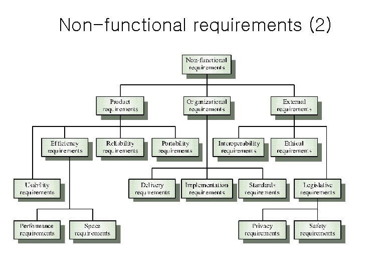 Non-functional requirements (2)