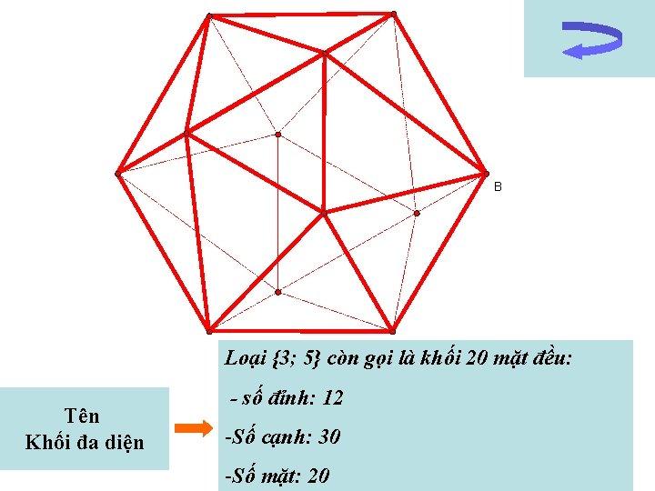 B Loại {3; 5} còn gọi là khối 20 mặt đều: Tên Khối đa