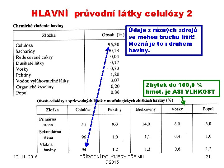 HLAVNÍ průvodní látky celulózy 2 Údaje z různých zdrojů se mohou trochu lišit! Možná