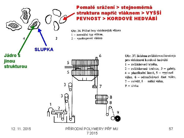 Pomalé srážení > stejnoměrná struktura napříč vláknem > VYŠŠÍ PEVNOST > KORDOVÉ HEDVÁBÍ SLUPKA