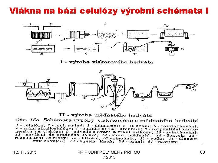 Vlákna na bázi celulózy výrobní schémata I 12. 11. 2015 PŘÍRODNÍ POLYMERY PŘF MU