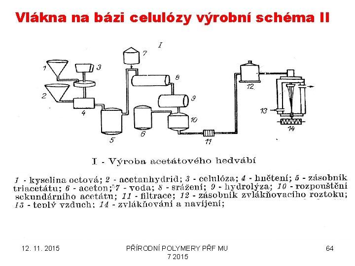 Vlákna na bázi celulózy výrobní schéma II 12. 11. 2015 PŘÍRODNÍ POLYMERY PŘF MU