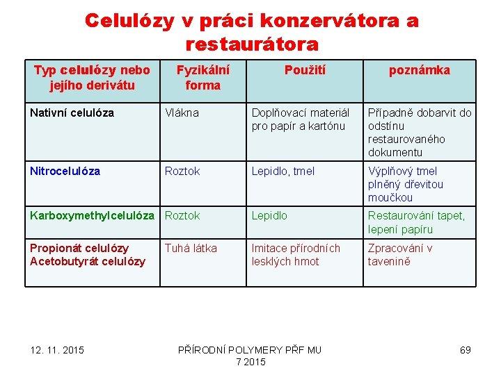Celulózy v práci konzervátora a restaurátora Typ celulózy nebo jejího derivátu Fyzikální forma Použití