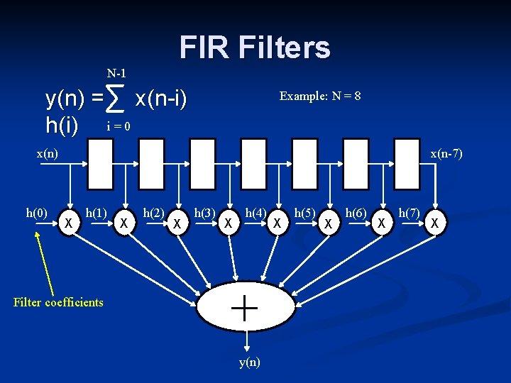 FIR Filters N-1 y(n) = x(n-i) h(i) i = 0 Example: N = 8