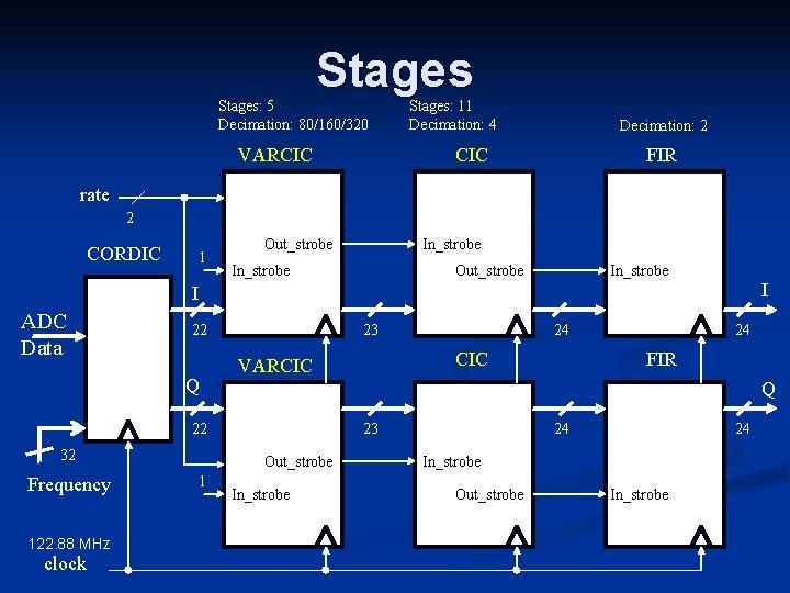 Stages: 5 Decimation: 80/160/320 VARCIC Stages: 11 Decimation: 4 Decimation: 2 CIC FIR rate