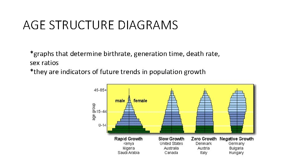 AGE STRUCTURE DIAGRAMS *graphs that determine birthrate, generation time, death rate, sex ratios *they