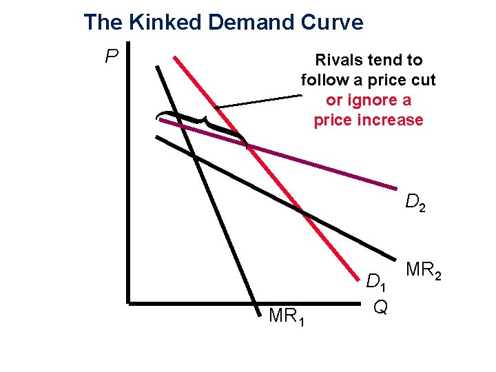 The Kinked Demand Curve P Rivals tend to follow a price cut or ignore