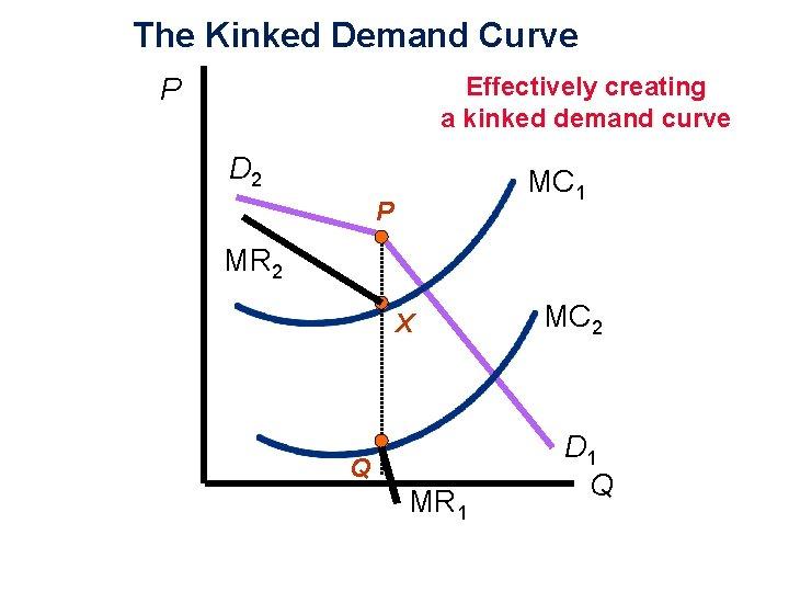 The Kinked Demand Curve Effectively creating a kinked demand curve P D 2 MC