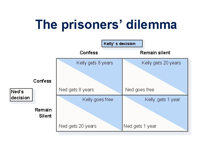 The prisoners' dilemma Kelly' s decision Confess Kelly gets 8 years Remain silent Kelly