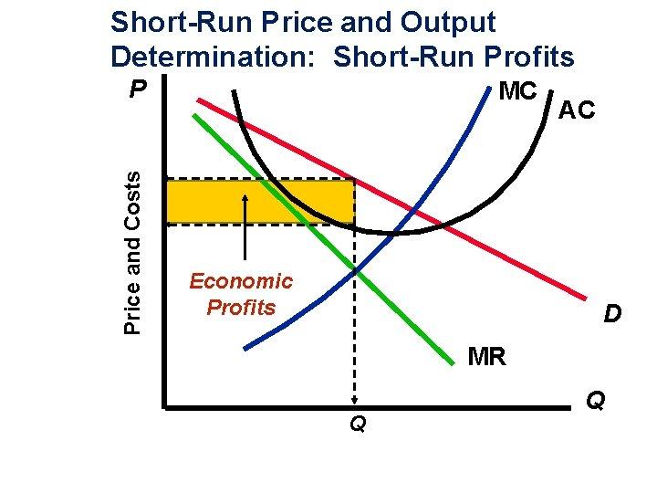 Short-Run Price and Output Determination: Short-Run Profits Price and Costs P MC Economic Profits
