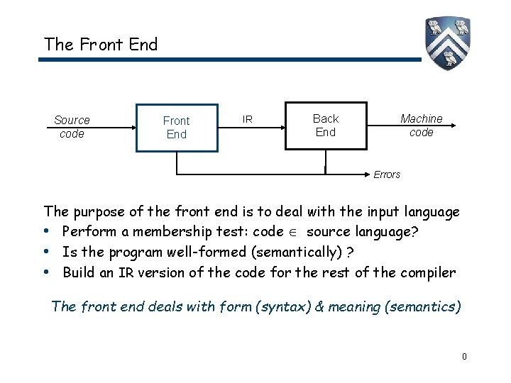 The Front End Source code Front End IR Back End Machine code Errors The