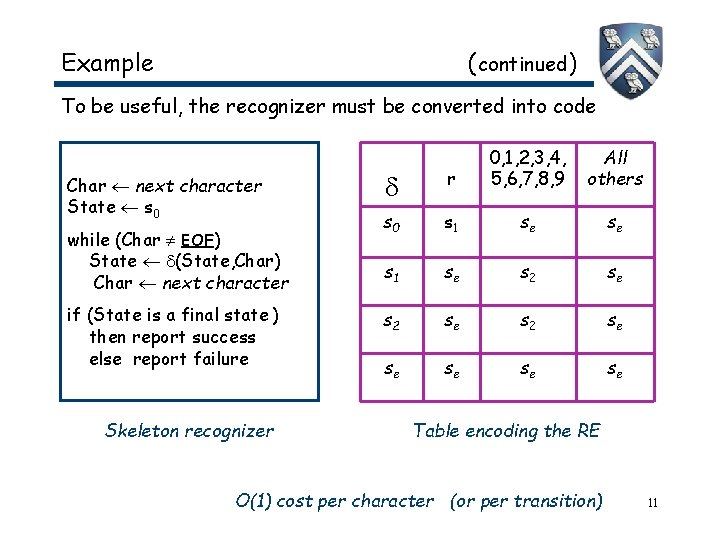 Example ( continued) To be useful, the recognizer must be converted into code Char