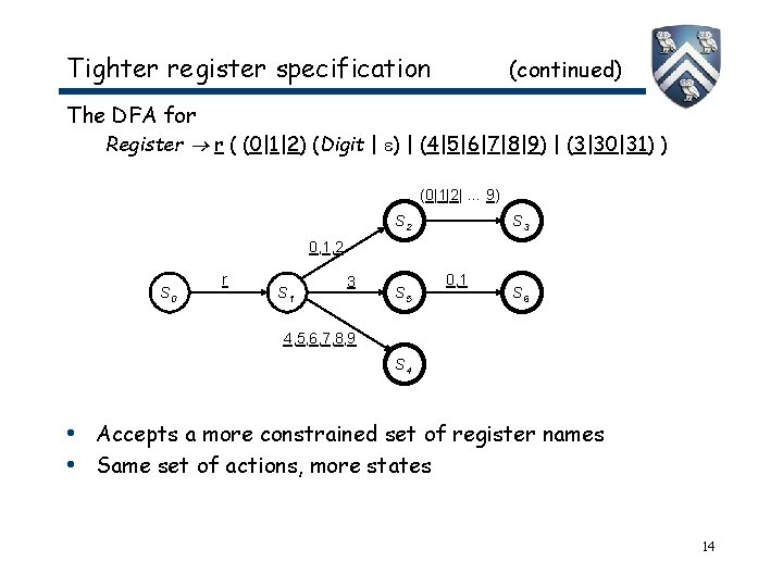 Tighter register specification (continued) The DFA for Register r ( (0 1 2) (Digit   )