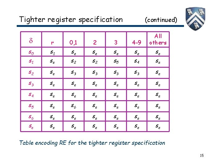 Tighter register specification (continued) r 0, 1 2 3 4 -9 All others s