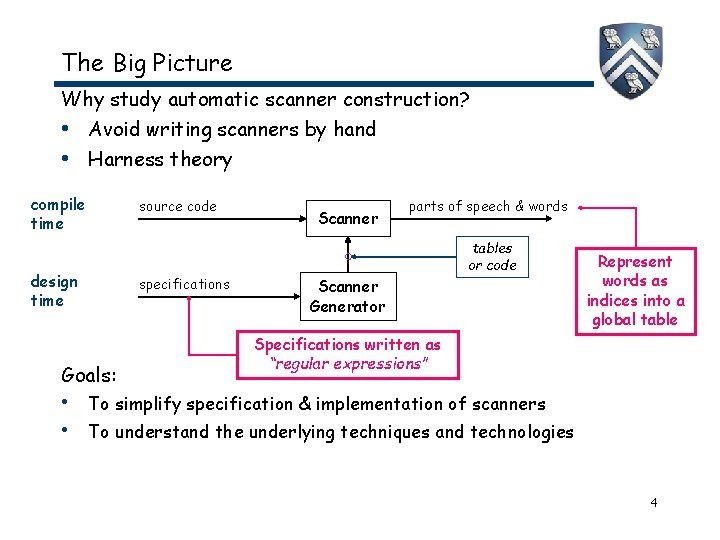 The Big Picture Why study automatic scanner construction? • Avoid writing scanners by hand