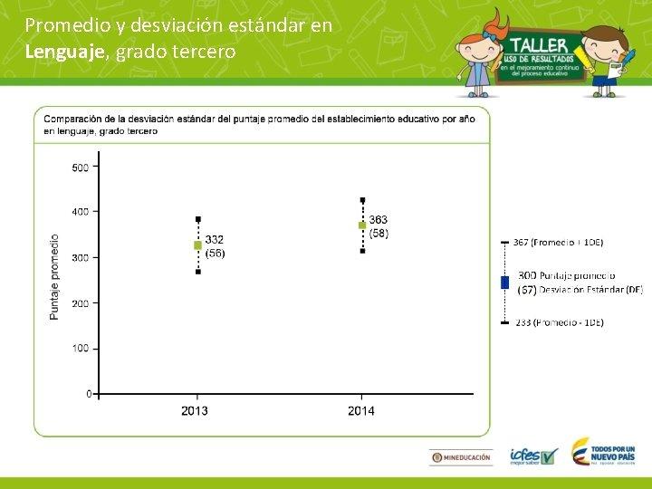 Promedio y desviación estándar en Lenguaje, grado tercero
